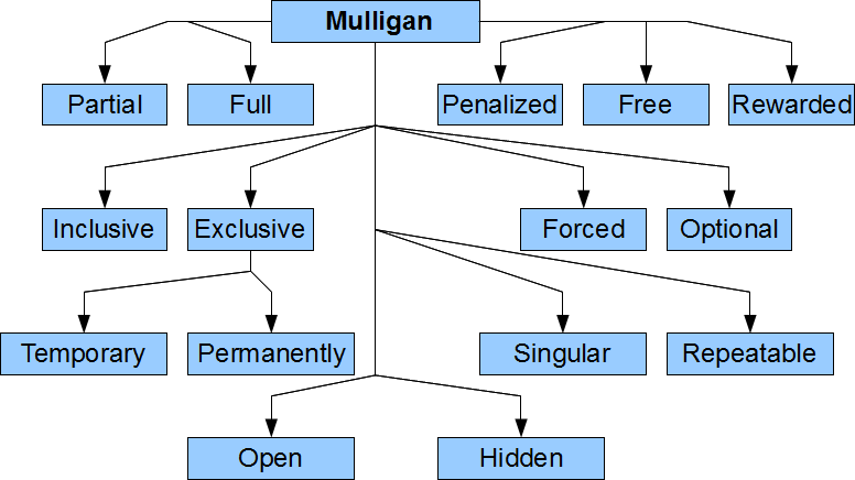 Categorization of Mulligan systems